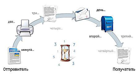 Система Диадок