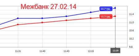 Украина. курс доллара 27.02.14