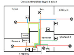 Что нужно знать о проекте электроснабжения?