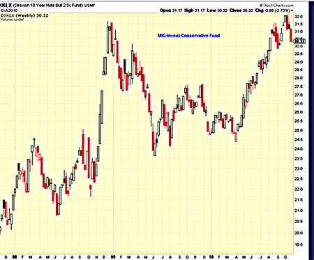 Фонд облигаций