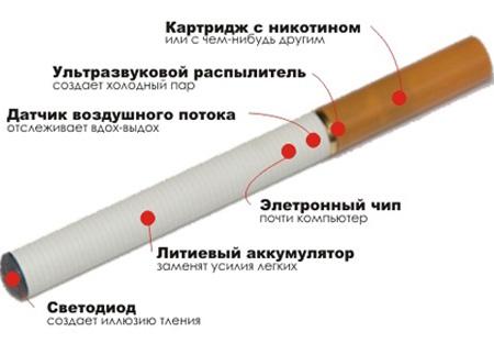 Электронные сигареты фото
