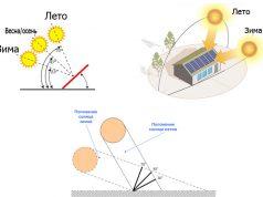 Какой угол наклона солнечной панели наиболее эффективный?